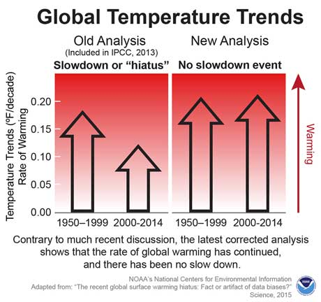 Global warming shows no hiatus