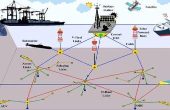 Marine sensing